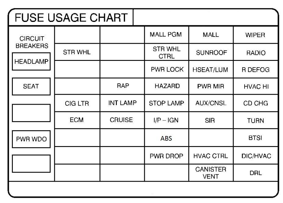 1997 Pontiac Grand Prix Fuse Diagram Wiring Diagram Draw Data A Draw Data A Disnar It