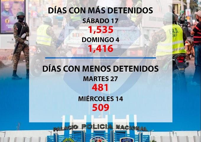 ALREDEDOR DE 17 MIL APRESADOS EN OCTUBRE POR INCUMPLIR TOQUE DE QUEDA