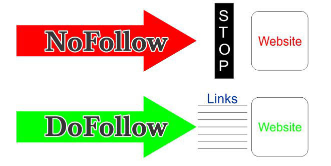 How To What are DoFollow NoFollow Backlinks for beginners 2018/19 Hindi/Urdu