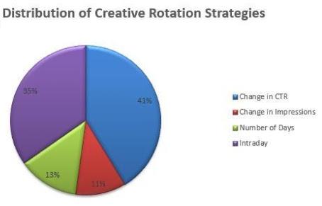 facebook ad creative rotation strategies marin