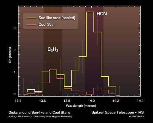 abundancia_de_HCN_en_discos_protoplanetarios_alrededor_de_estrellas_frías_y_de_estrellas_tipo_Sol
