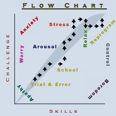 Philos Flow Chart Control
