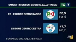 ballottaggio 2 interna