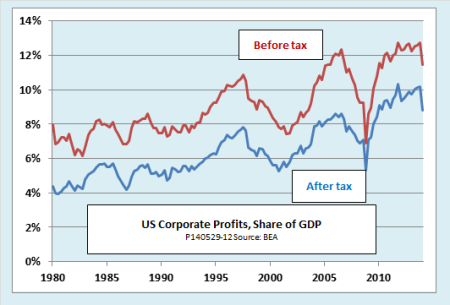 US profits to GDP