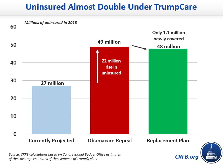 More $$$, more uninsured: Donald Trump's health-care plan