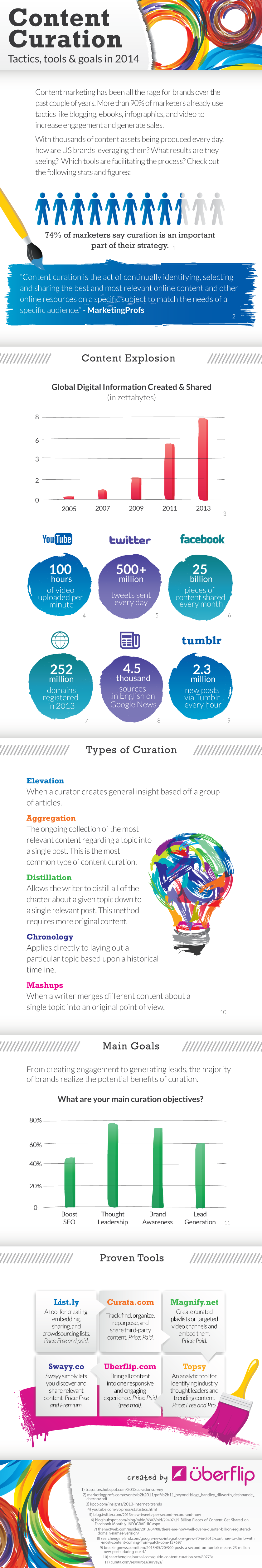 Content Curation Tactics And Tools To Use In 2014 - infographic