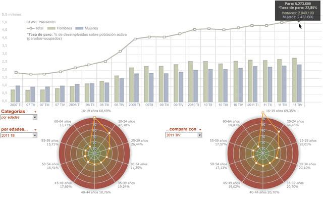 Vea toda la información de la EPA en el gráfico interactivo