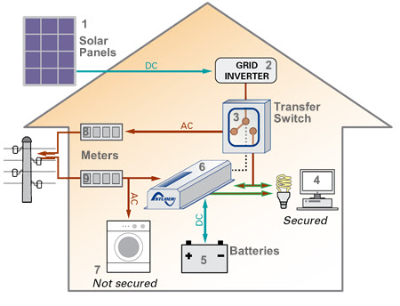 How To Connect Up Your Solar Panels Inverters Batteries For Off And