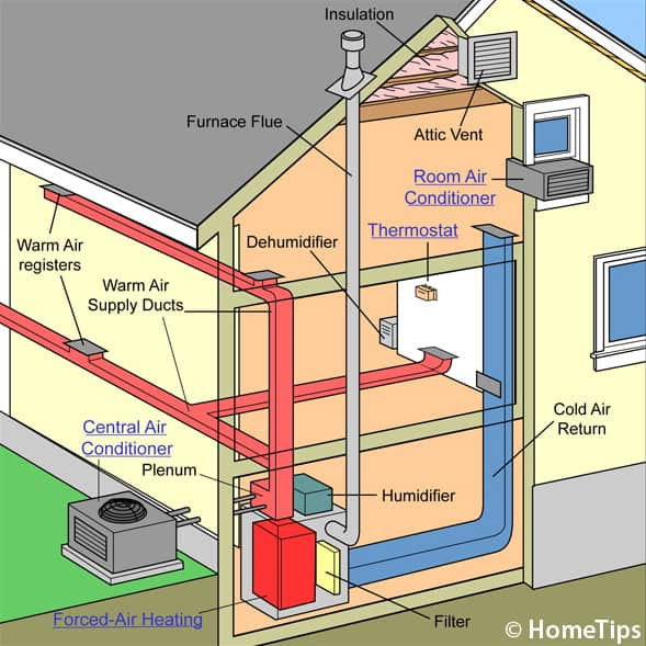 air conditioning unit service: central air heating and cooling  air conditioning unit service - blogger