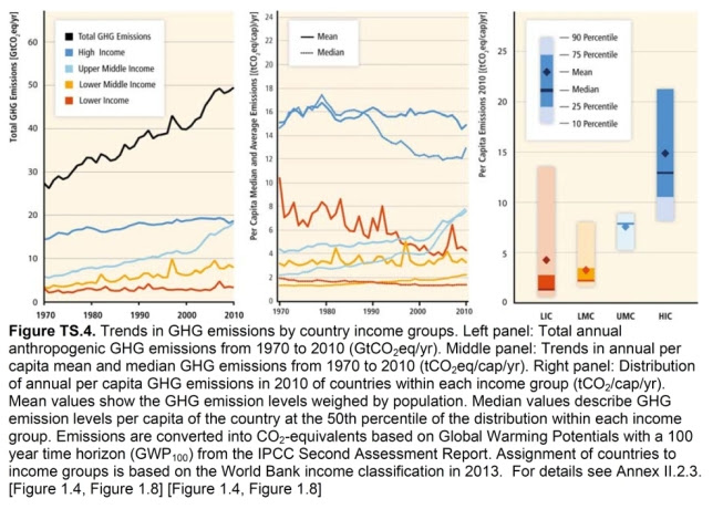 The second of the graphs politicians stopped from being used in the IPCC WGIII Summary for Policymakers. It shows that developed countries still emit the most, but that upper-middle income countries like India and China have gained rapidly. Image credit: IPCC