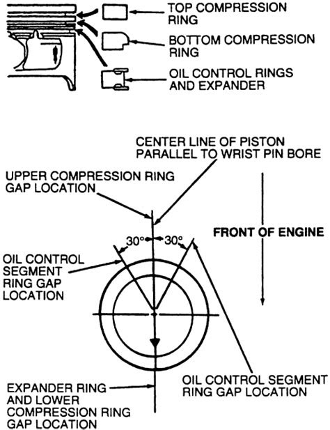 Ford piston ring orientation
