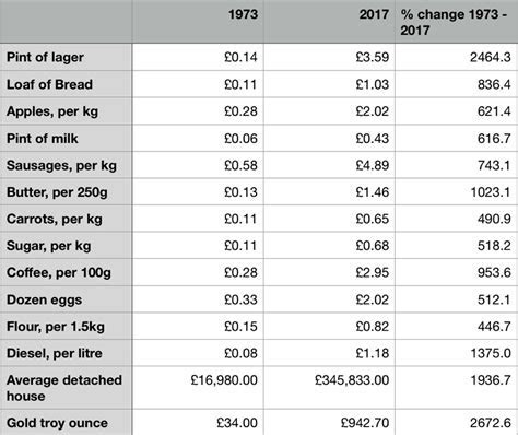 Average Monthly Food Cost For 1 Uk   Food