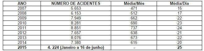 acidentes_motoswalfredo