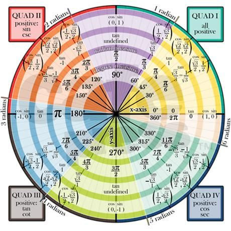 A Unit Circle with Radian & Degree Measurements (all 360 degrees ...
