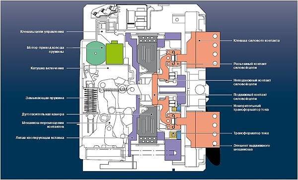 Что такое воздушный автоматический выключатель?