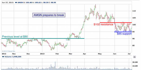 9-month chart of AMGN (Amgen, Inc.)
