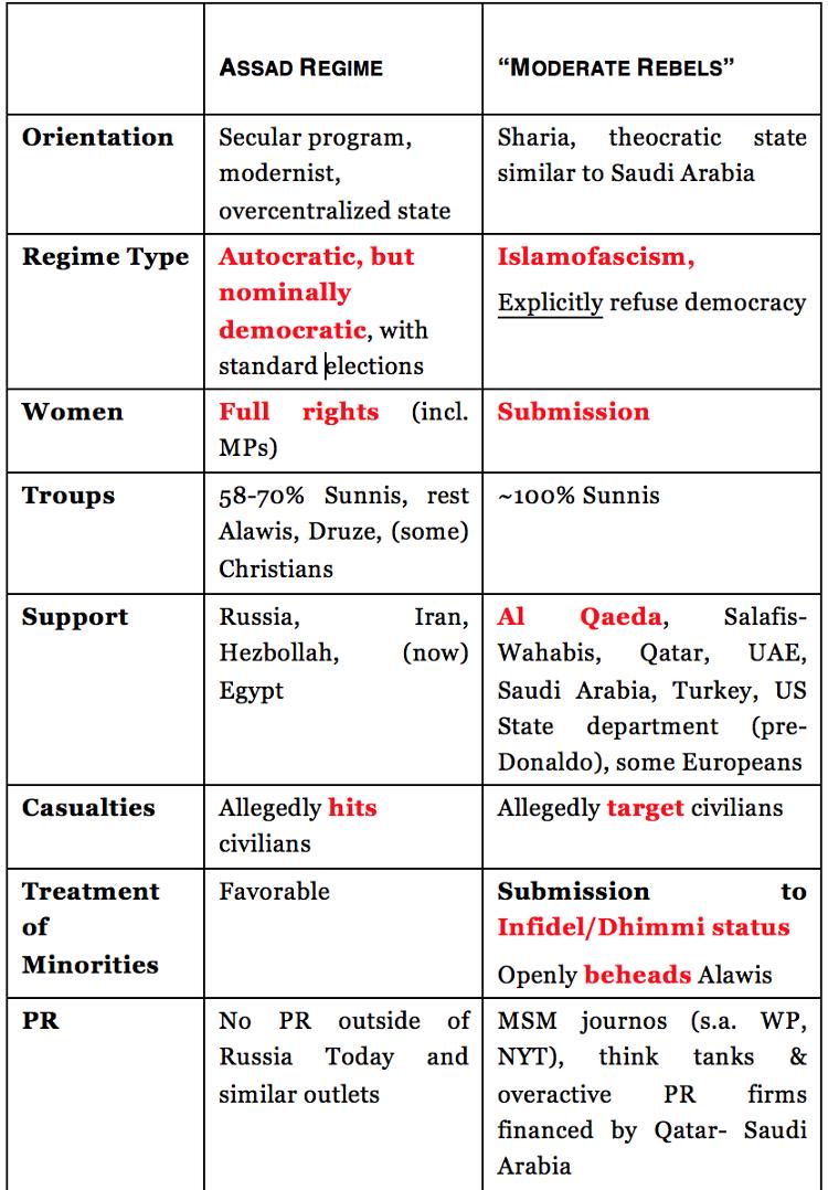 Guerra na Síria resumida, por Nassim Nicholas Taleb