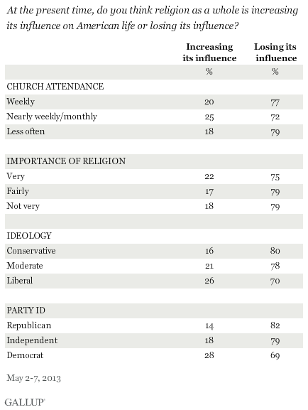 At the present time, do you think religion as a whole is increasing its influence on American life or losing its influence? By religiosity, ideology, party ID, May 2013