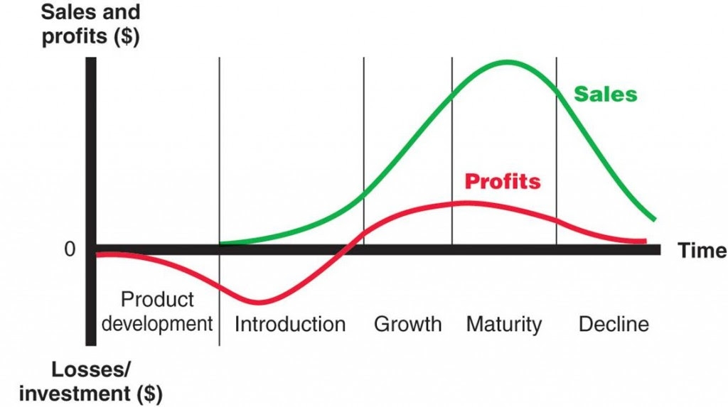 Product Life Cycle Stages 1024x573