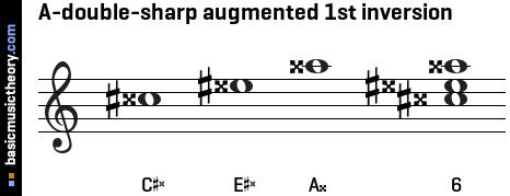 basicmusictheory.com: A-double-sharp augmented triad chord