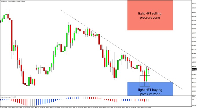 GBP/USD Reacts At HFT Buy Zone!