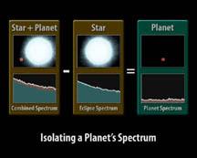 Gráfico cómo obtener la luz de los explanetas