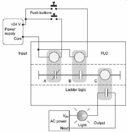 Programmable Logic Controllers Part 2
