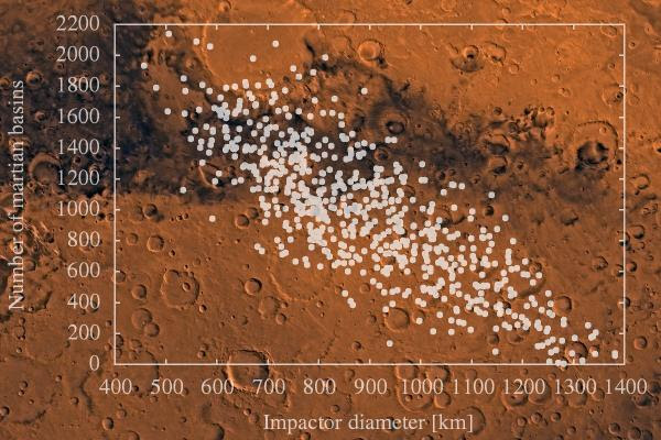 A global false-color topographic view of Mars from the Mars Orbiter Laser Altimeter (MOLA) experiment. The spatial resolution is about 15 kilometers at the equator and less at higher latitudes, with a vertical accuracy of less than 5 meters. The figure illustrates topographic features associated with resurfacing of the northern hemisphere lowlands in the vicinity of the Utopia impact basin (at the near-center of the image in blue).