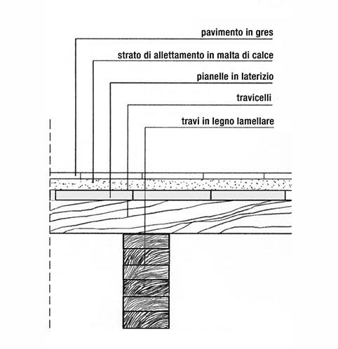Dimensionamento travi legno lamellare