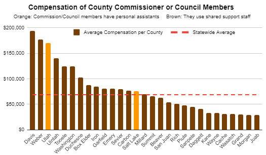 County Commmissioner Compensation