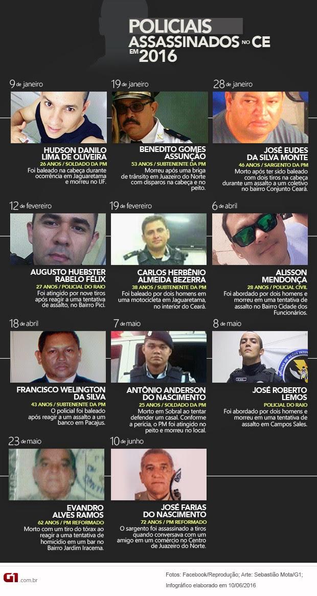 Policiais assassinados no Ceará em 2016 - infográfico - atualização 10 de junho (Foto: Sebastião Mota/G1)