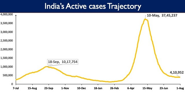 Registering an increase for the fifth consecutive cases, the India's active COVID-19 cases have climbed to 4,10,952. PIB