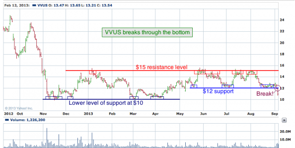1-year chart of VVUS (VIVUS, Inc.)