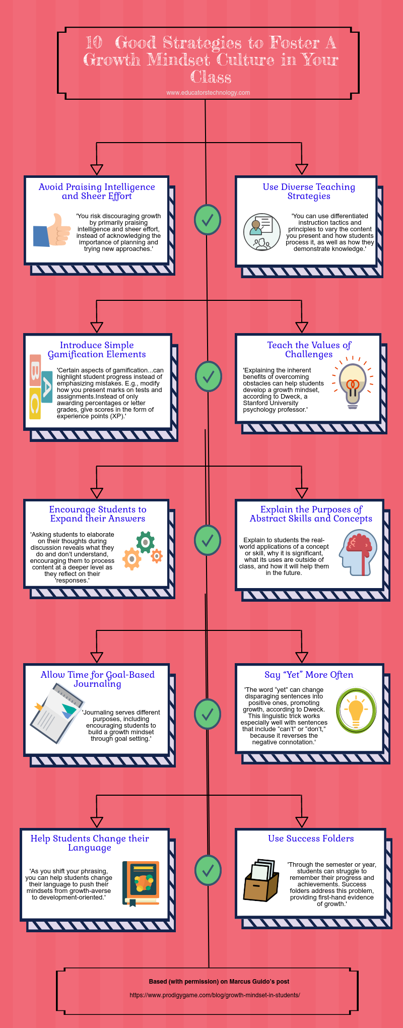 10 Practical Strategies to Foster A Growth Mindset Culture in Your Class