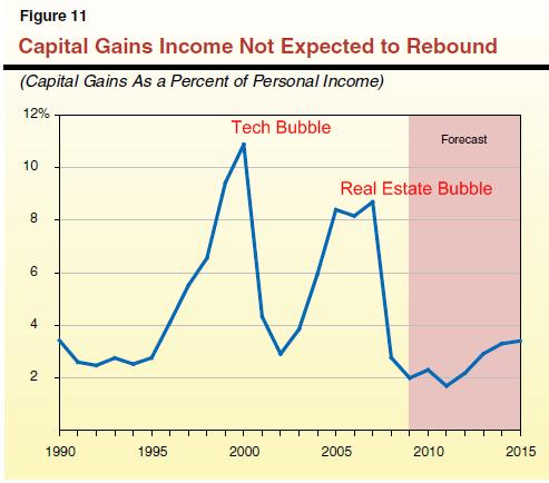 Capital gains tax on cryptocurrencies usa