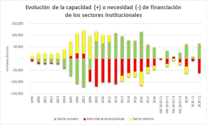 Balances sectoriales 2º trimestres de 2020