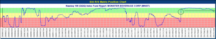 MONSTER BEVERAGE CORP (MNST) NASDAQ - Nov 05, 2015