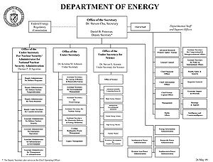 English: The most recent org chart of the Depa...