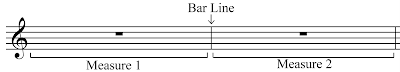 Music Theory: Measures and Bar Lines