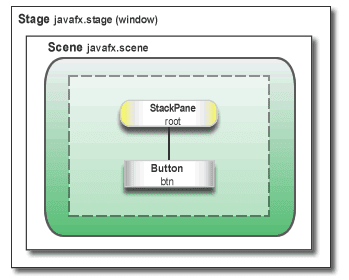 Nostra Technology: javaFX redirect page and passing object to controller