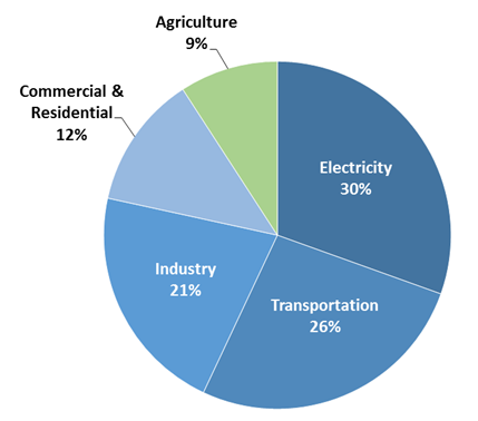 Pie chart of total U.S. greenhouse gas emissions by economic sector in 2013. 31 percent is from electricity, 27 percent is from transportation, 21 percent is from industry, 12 percent is from commercial and residential, and 9 percent is from agriculture.