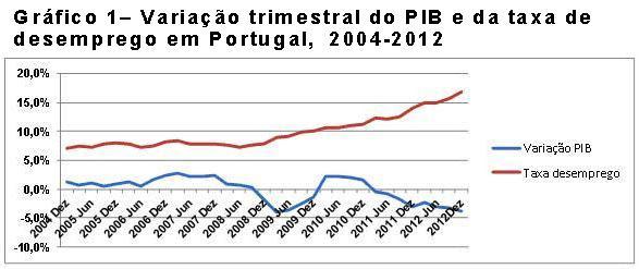 Variação trimestral do  PIB e da taxa de desemprego em Portugal, 2004-2012.