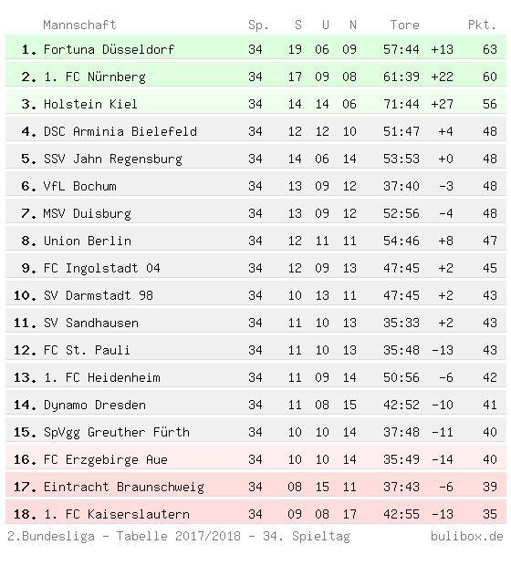 2te Bundesliga Tabelle