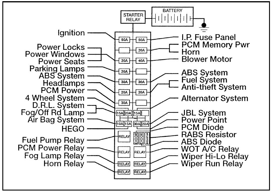 Ford Ranger 1996 Fuse Box Diagram Auto Genius