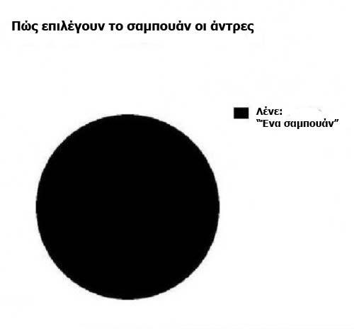 perierga.gr - Πώς επιλέγουν σαμπουάν τα δύο φύλα!!!