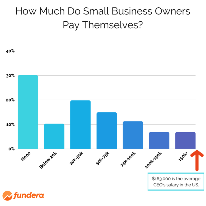Salary of a Small Business Owner? 30% Don't Take One