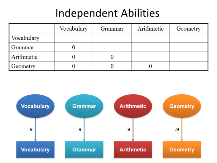 Independent Abilities