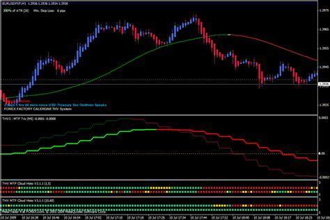 Mt4 indicators forex factory