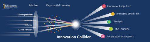 innovator-collider2