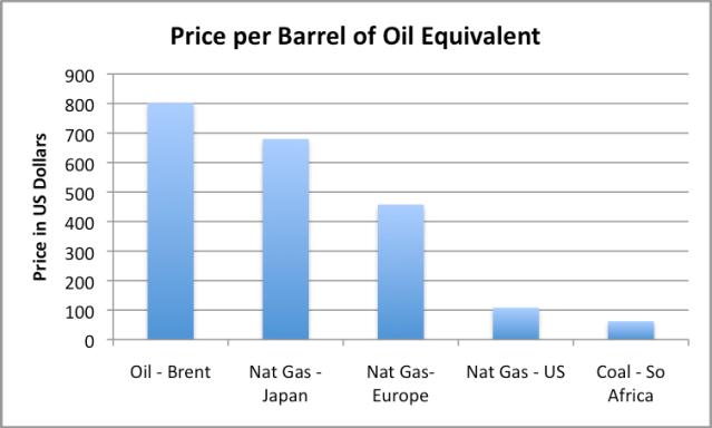 Figure 4. Price per barrel of oil equivalent, based on World Bank data.